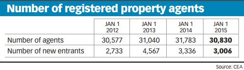 Number of registered property agents